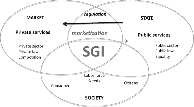 The marketization of public services