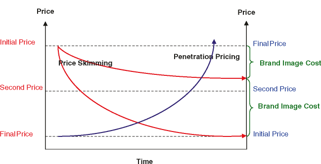 Price skimming and penetration pricing
