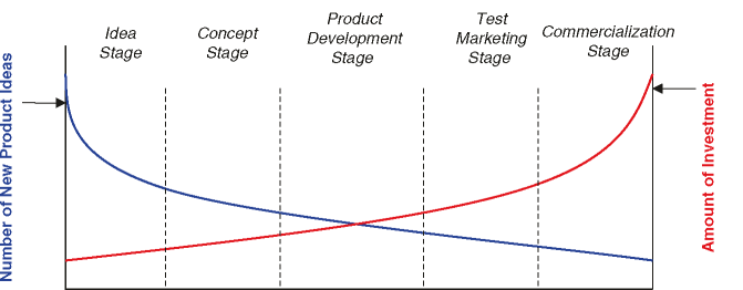 Product development process Source