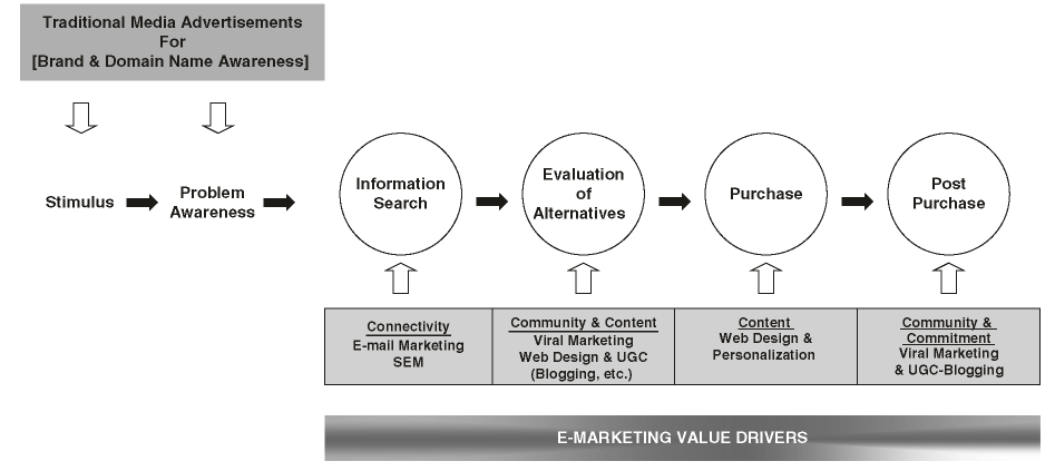 The role of e-value drivers in the online consumer decision process