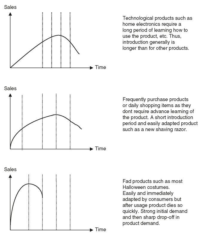 Various product life cycle patterns
