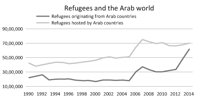 Refugees hosted by and originating from Arab countries. Source