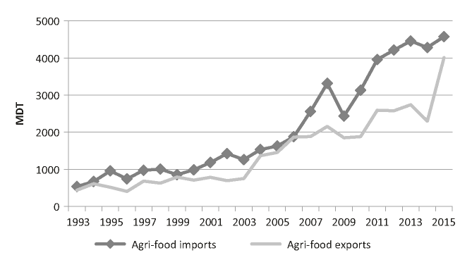 Evolution of Tunisian's Agri-food imports and exports (1993-2015). Source