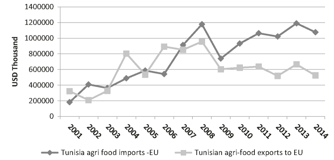 Evolution of Tunisia's agri-food imports and exports from the EU (2001-2014). Source