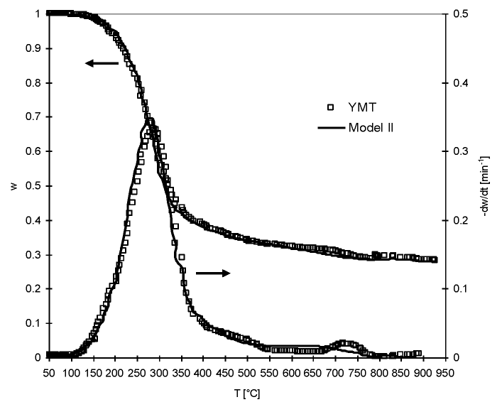 TG - DTG curves for the pyrolysis of yerba mate twigs. Comparison between experimental data (symbols) and predictions of the deactivation model (Model II, lines)