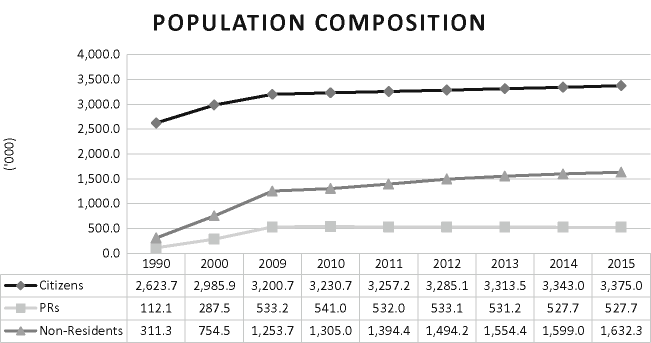 Singapore population composition, 1990-2015 (Source