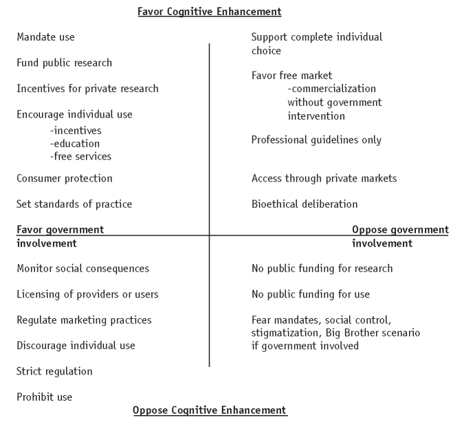 The role of government in cognitive enhancement. Source