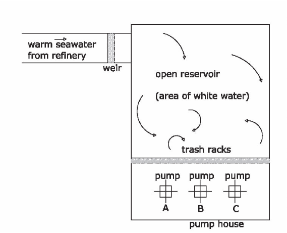 Cooling Water Pump House Layout