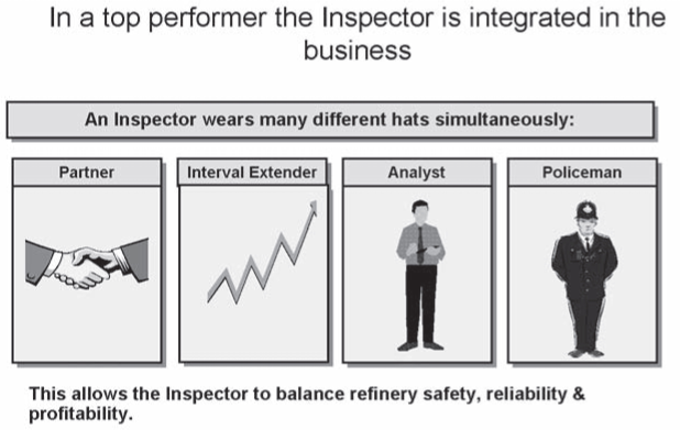 Widened Inspection Roles