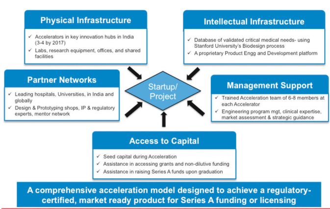 Multi-pronged acceleration model (Source