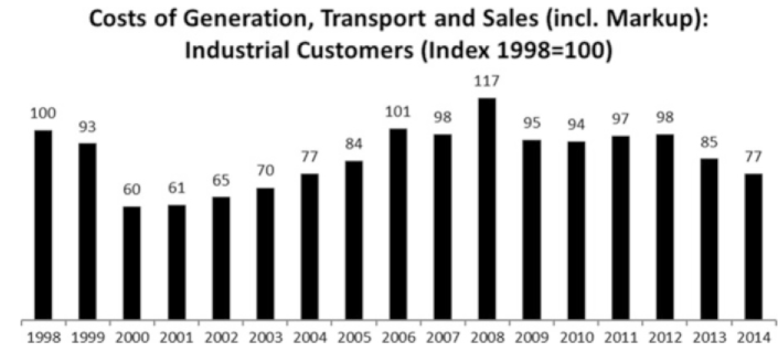 Retail costs of industrial customers' electricity. Source