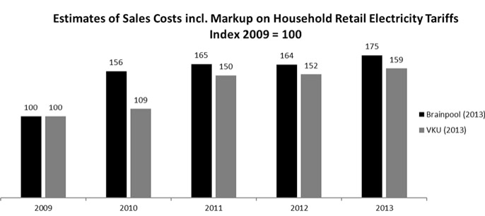 Estimates of retailers' costs of sales (incl. markup) for household tariffs. Source