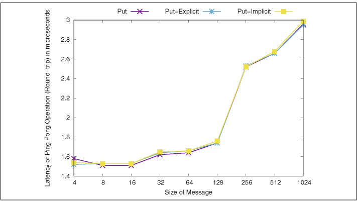 Roundtrip latency using put-based ping-pong benchmark for small messages
