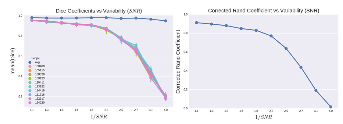 Clustering performance for different levels of variability
