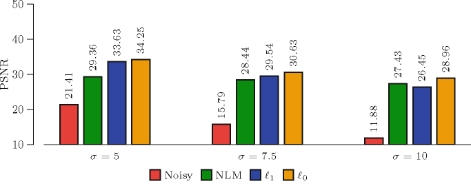 Performance comparison between NLM and our method using synthetic data