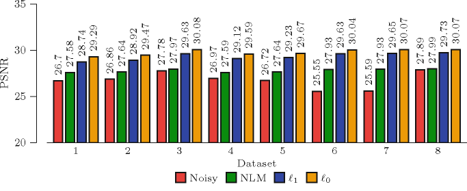 Performance comparison between NLM and our method using real data