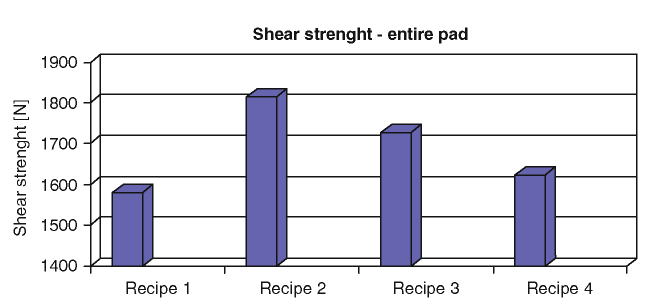 Shear strength of the recipes investigated