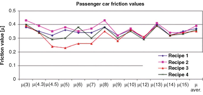Passenger car friction values of the recipes investigated