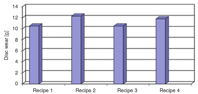 Disk wear in g of the recipes investigated