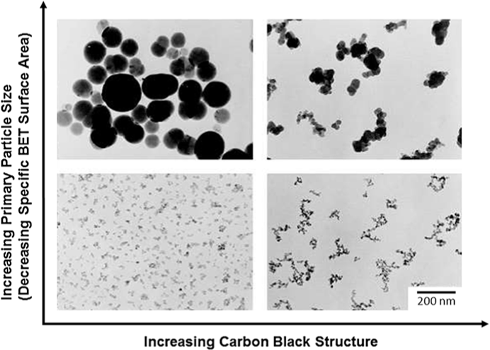 TEM images of carbon black grades indicating the relationship between carbon black structure and primary particle size (adapted from Lei et al. 2014)