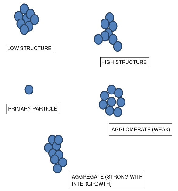 Schematic representation of low- and high-structure carbon black particles