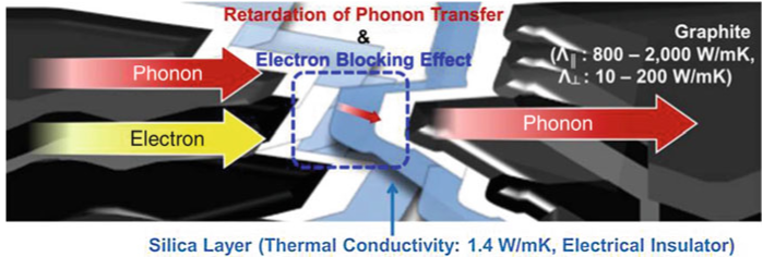 Illustration of the retardation of phonon transfer and electron blocking effect of silica-coated graphite