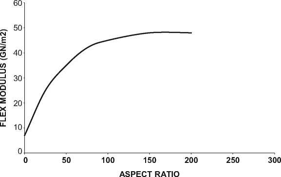 The effect of aspect ratio of mica on the modulus of a filled unsaturated polyester resin