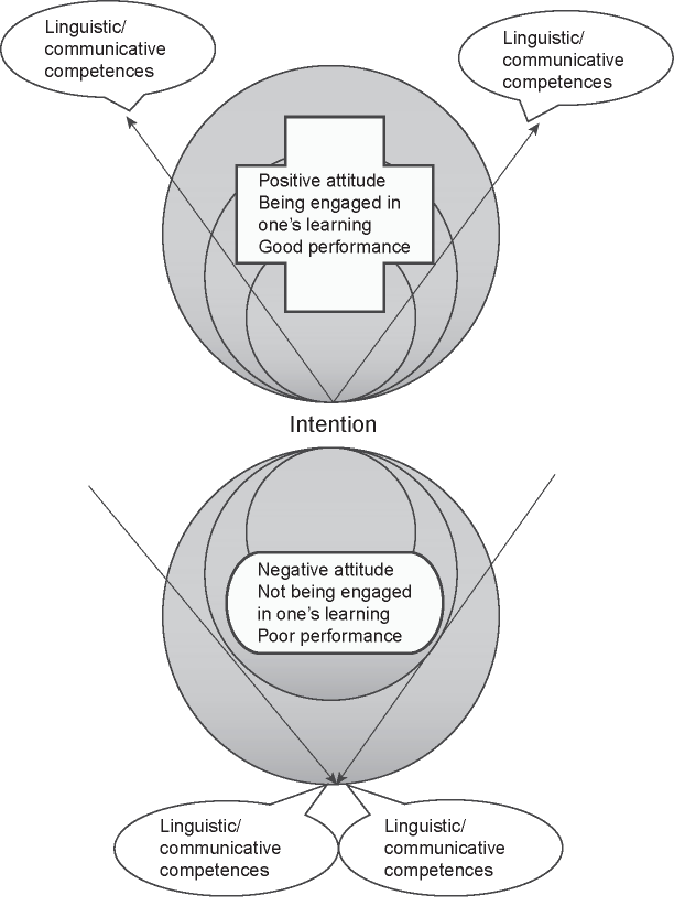 Dynamics of language learning in a successful/failing perspective and communicative competence