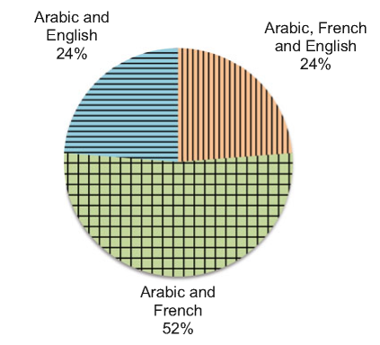 Lebanese schools by language of instruction in 2010 (Central Administration of Statistics, State Statistical Yearbook (Beirut