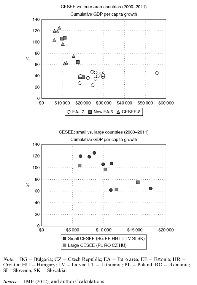 Income convergence (GDPper capita) in the euro area and in the CESEE region