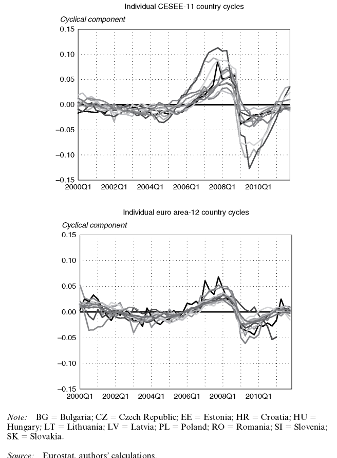 Individual country cycles in the CESEE region and the euro area
