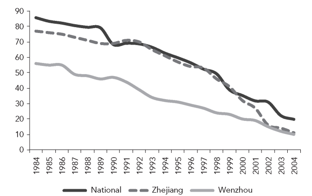 Share of public enterprises in nonfarm workforce, 1984-2004