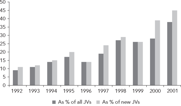 Number offoreign-private joint ventures in the industrial sector, 1992-2001 Sources