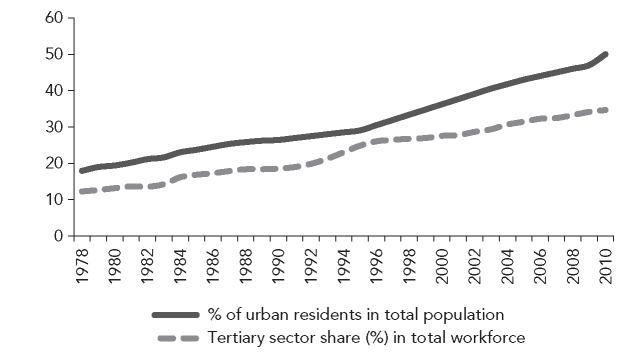 Urbanization and tertiary sector growth, 1978-2010 Source