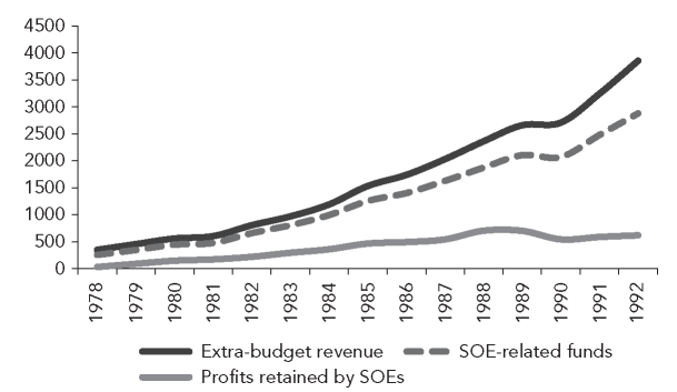 Extrabudget revenue and SOE-related funds (100 million yuan), 1978-1992 Sources