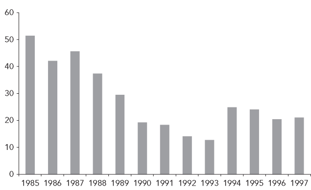 Enterprise income tax paid as percentage of gross profit of industrial SOEs, 1985-1997