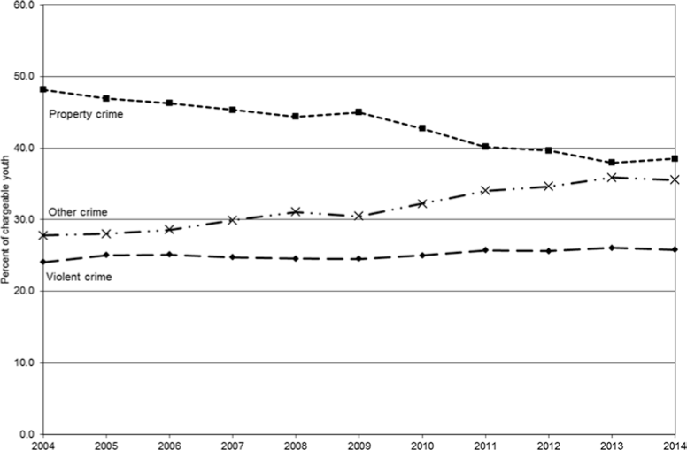 Trends in the nature of police-reported youth crime in Canada, 2004-2014. Note