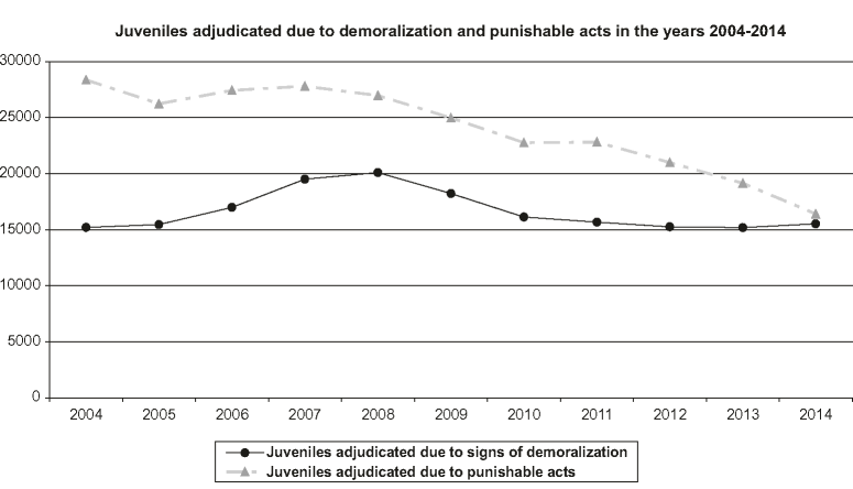 Number of juveniles adjudicated due to 'punishable acts' and 'signs of demoralization' in the years 2004-2014. Source