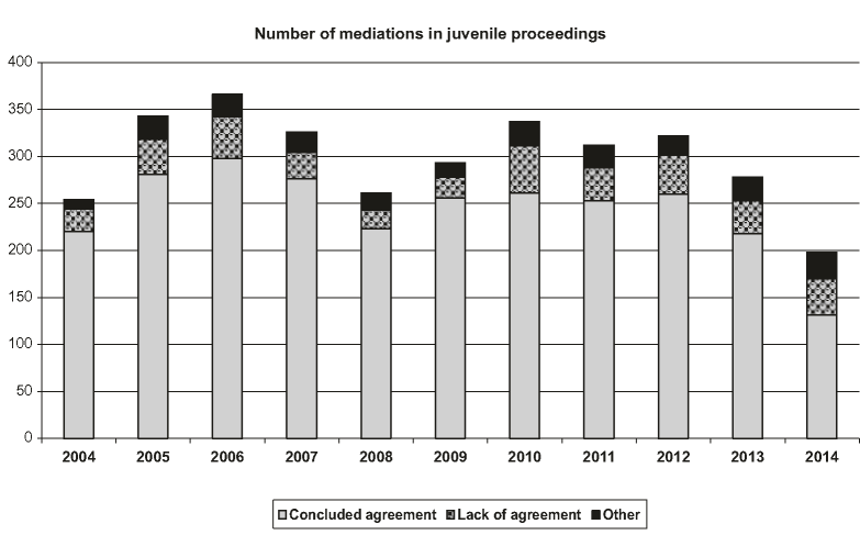 Number of mediations in juvenile cases according to results of mediation proceedings in the years 2004-2014. Source