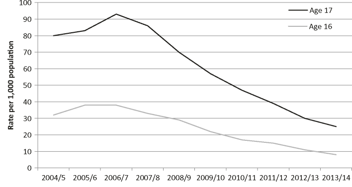 Number of 16- and 17-year-olds proceeded against in the Scottish courts per 1000 population, 2004/5 to 2013/14. Source