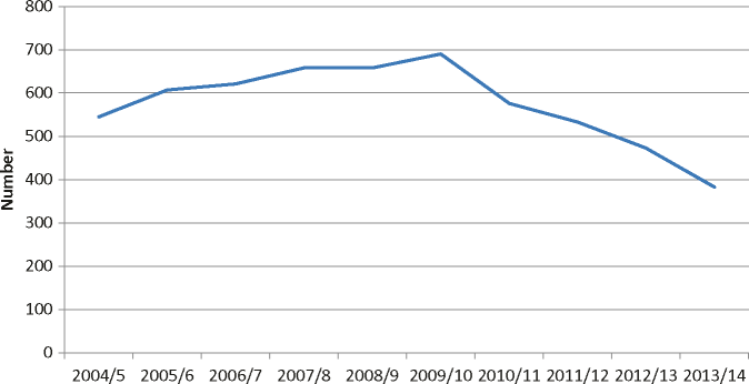 Average daily prison population of prisoners aged under 21 in Scotland, 2004/5 to 2013/14. Source