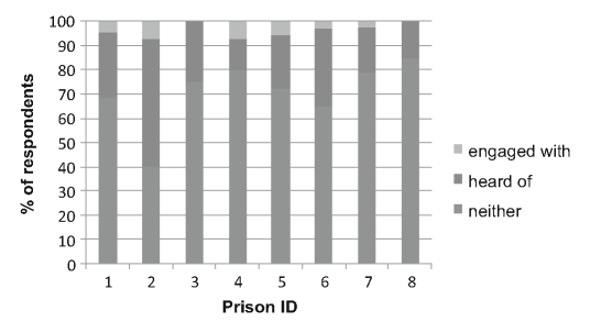 Percentage of respondents in each prison that had heard of/engaged with TSOs