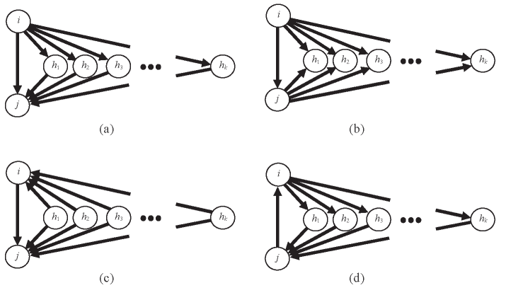 Local configurations of network ties representing different closure mechanisms