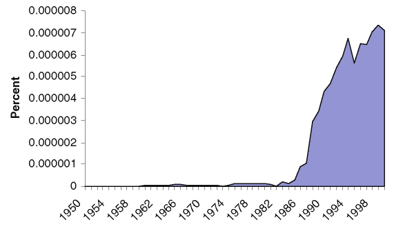 "Usage frequency of ""derivative security"" in English Language Books, 1950-2000. Source"