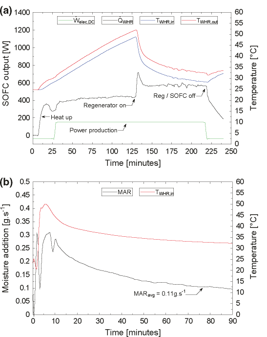 Tri-generation system performance in the a micro-tubular SOFC, and b SDCS regenerator