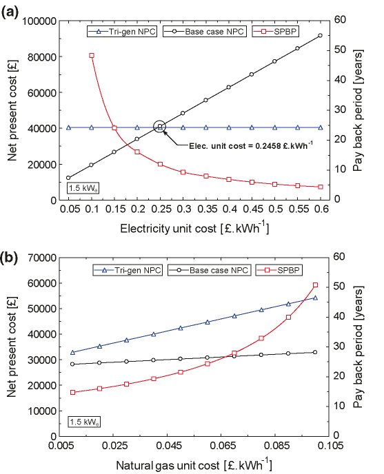 NPC and SPBP comparison between the 1.5 kW tri-generation system and base case system with a electricity unit cost, and b natural gas unit cost
