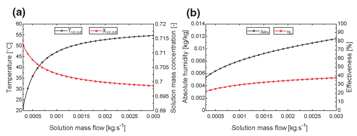 a, b Desiccant solution mass flow rate effect on regenerator performance