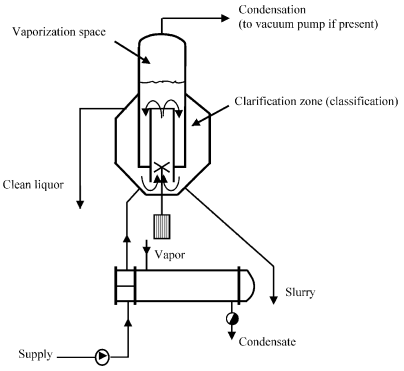 A crystallizer with a draft tube and vaporization (Swenson)