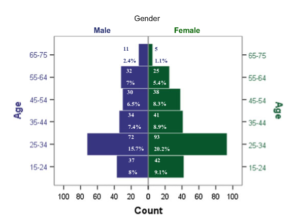 Sample population pyramid