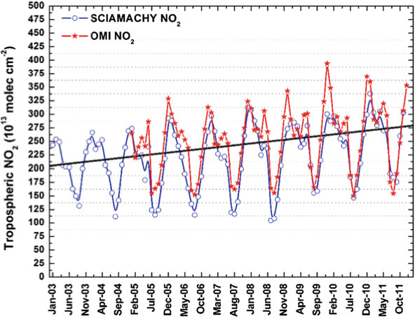 Trends in tropospheric NO column from OMI and SCIAMACHY over India (Adapted from Ghude et al. 2013)